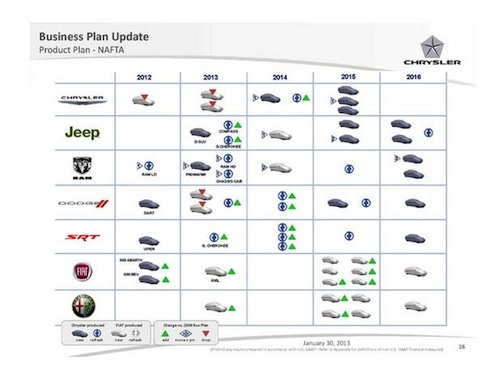 Chrysler-FIAT business plan